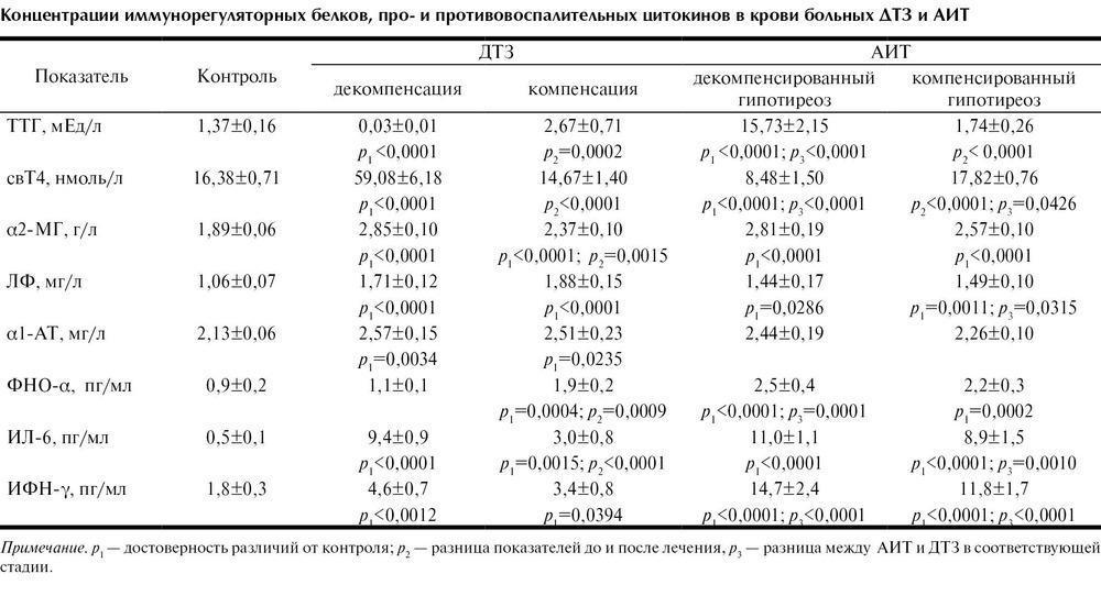 Гипотиреоз послеоперационный диета