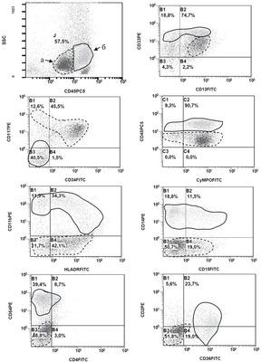Иммунофенотипический профиль опухолевых клеток при острых