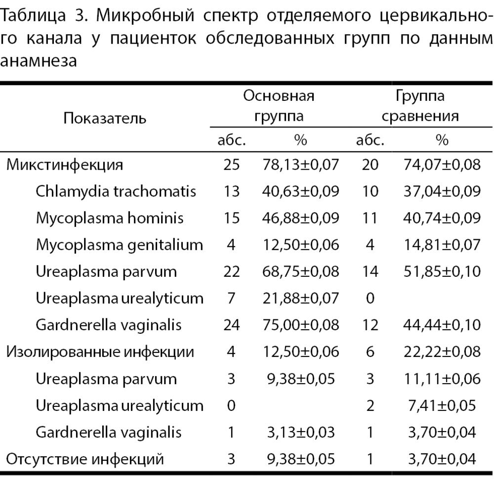 стандартная схема лечения хронического эндометрита
