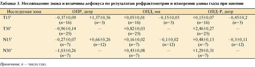 экономичные рефрактометрические таблицы гф 11 рубрике Салаты
