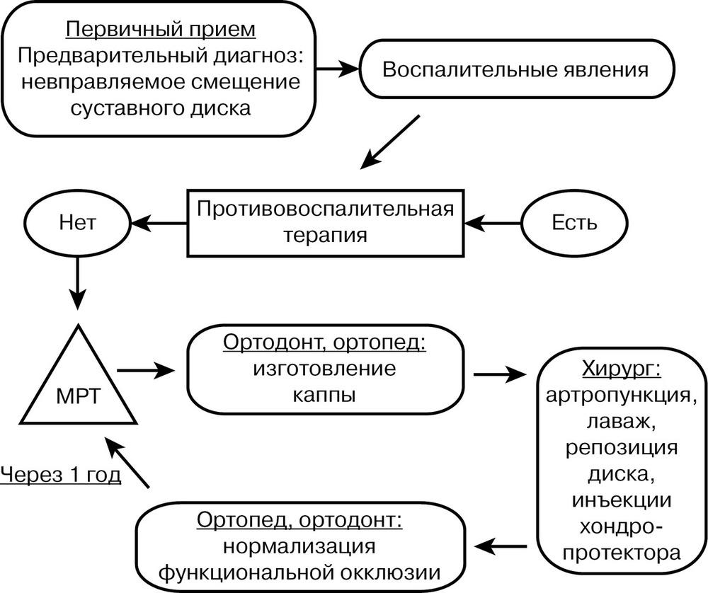 Курсовая по височно-нижнечелюстному суставу как вывести мочевую кислоту из суставов диета