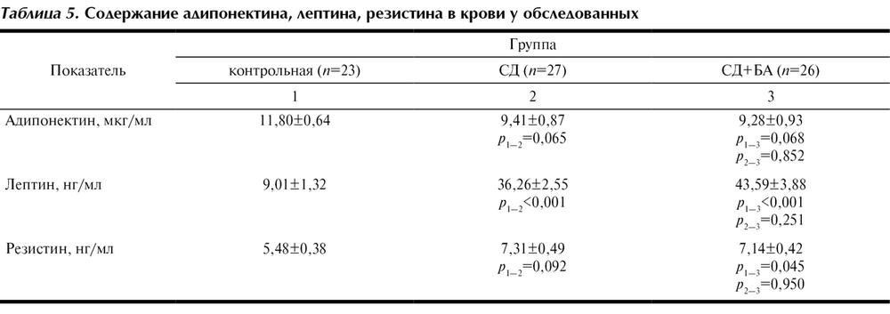 Цена лептин анализ крови отваром лаврового цистита лечение