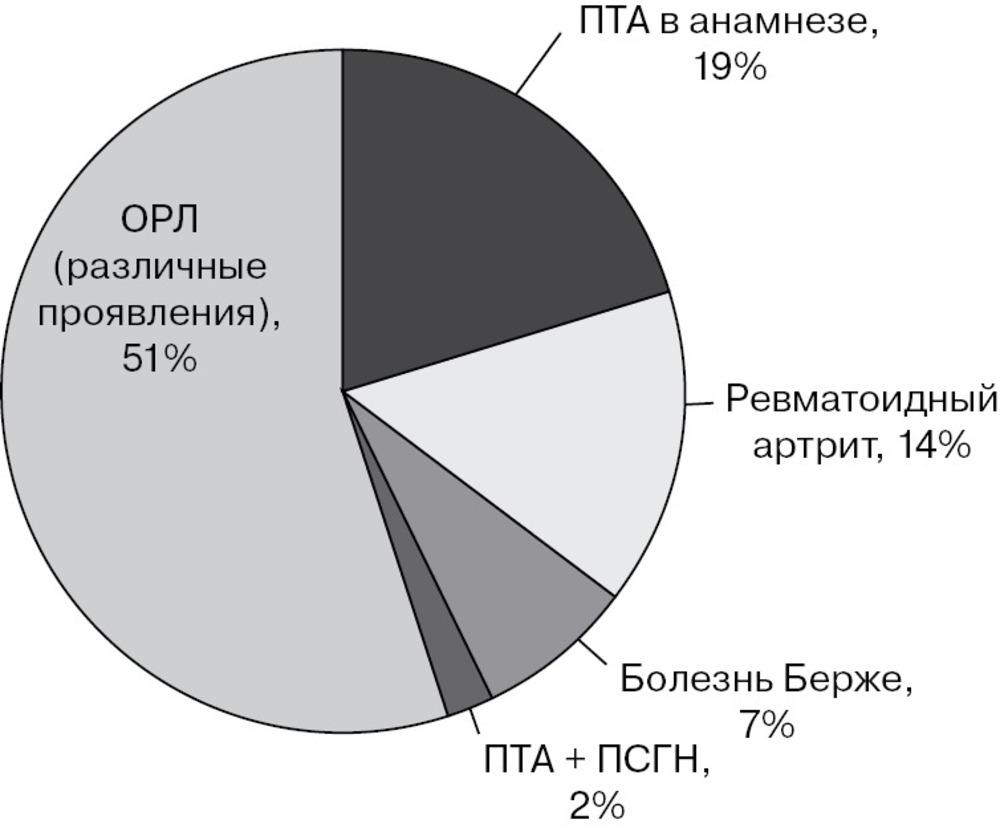 Дифференциальная диагностика заболеваний с синдромом тонзиллита thumbnail