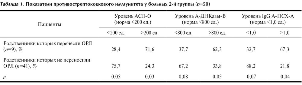 Дифференциальная диагностика заболеваний с синдромом тонзиллита
