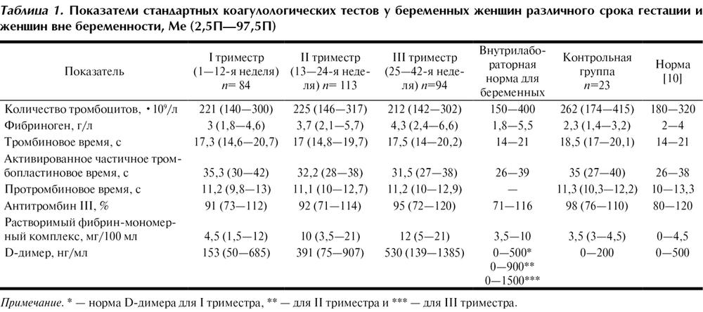 Диапазоны параметров теста тромбодинамики в процессе ...