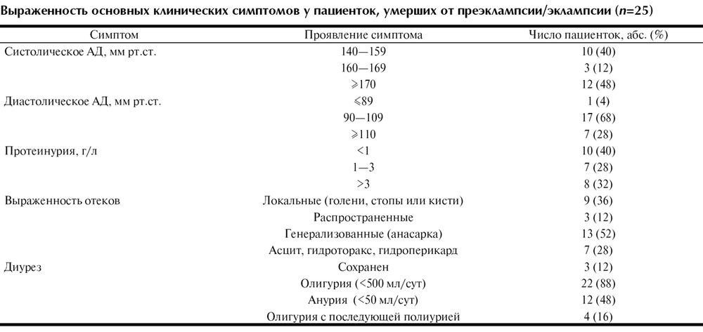 Состояние материнской смертности от преэклампсии и эклампсии в ...