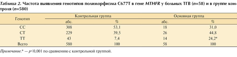 Полиморфизм c667t гена mthfr как лечить 187