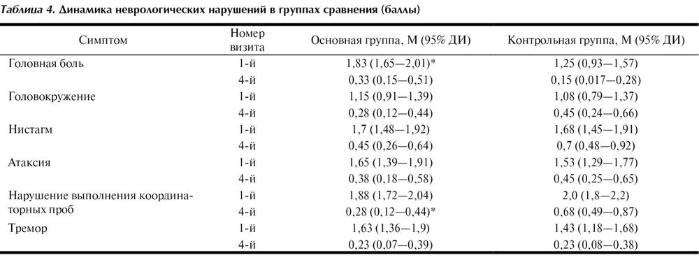 Эффективность включения ремаксола в терапию алкогольного ...