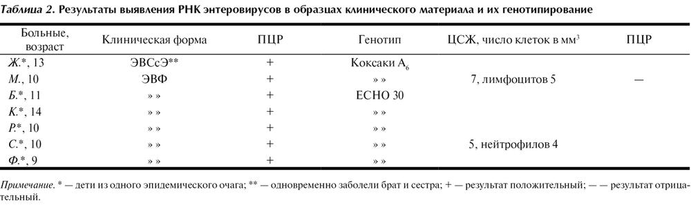 Крови на энтеровирусы анализ нечипоренко результаты по