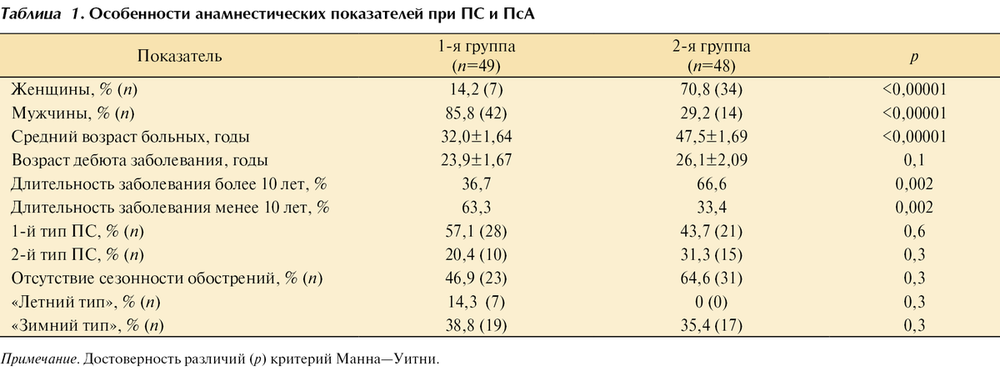 Прогностическое значение клинических и анамнестических маркеров ...