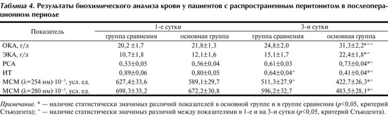 Крови анализа сроки общего результаты беременности какие в первом сдают триместре анализы при