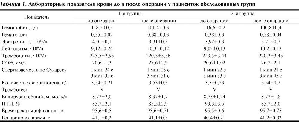 Операции после зачем анализ до крови и детей норма у таблица крови на сахар анализ