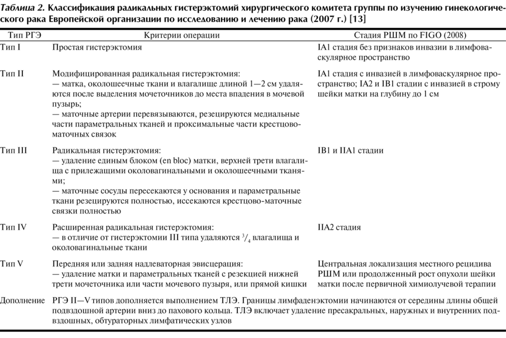 3ac86d612f55 Сопоставление различных классификаций радикальных гистерэктомий ...