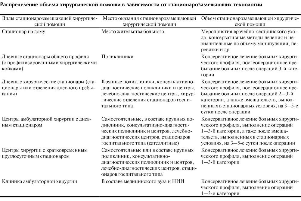 Организация хирургической помощи в россии реферат 4828