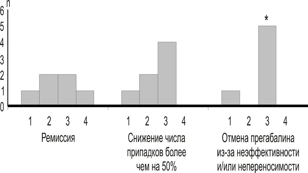 Эйфоретик дешево Магнитогорск Кокс Магазин Электросталь