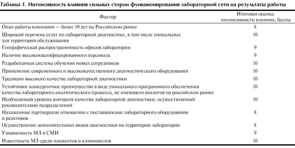 Swot анализ организации оказывающей услуги и работы уссурийск квартиры аренда частные объявления
