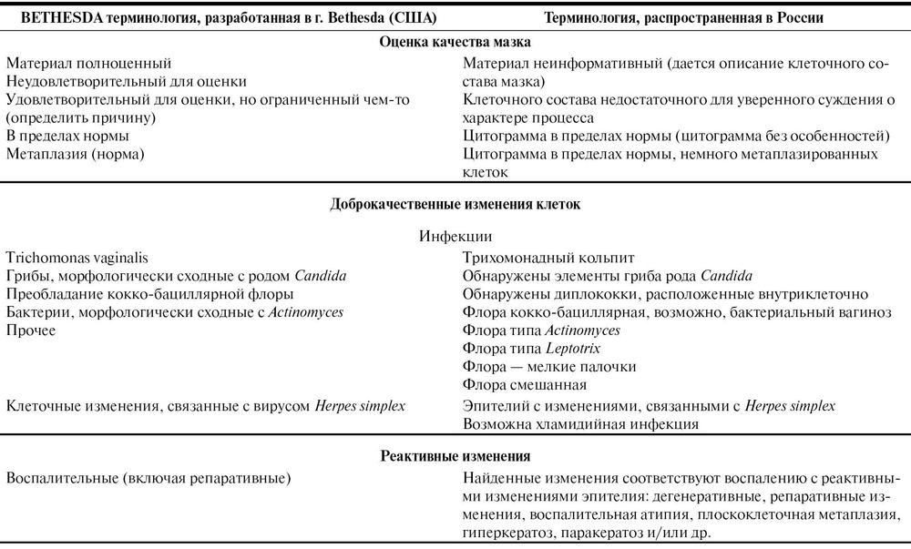 Цитограмма спермы