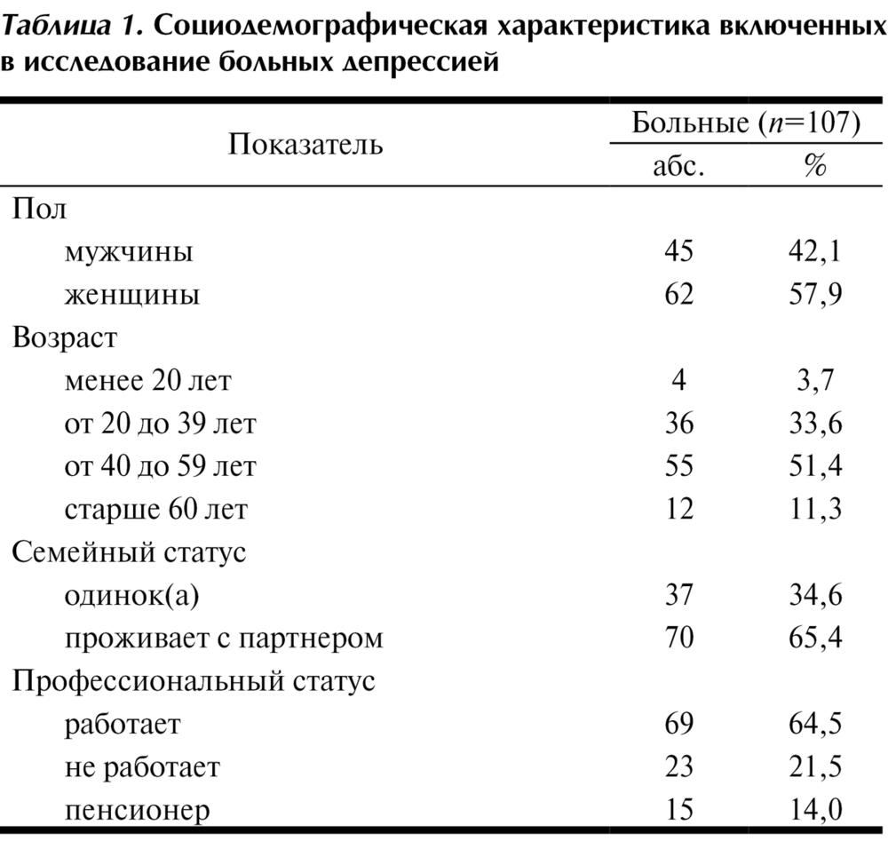 Пульс: норма у мужчин по возрасту и анализ отклонений