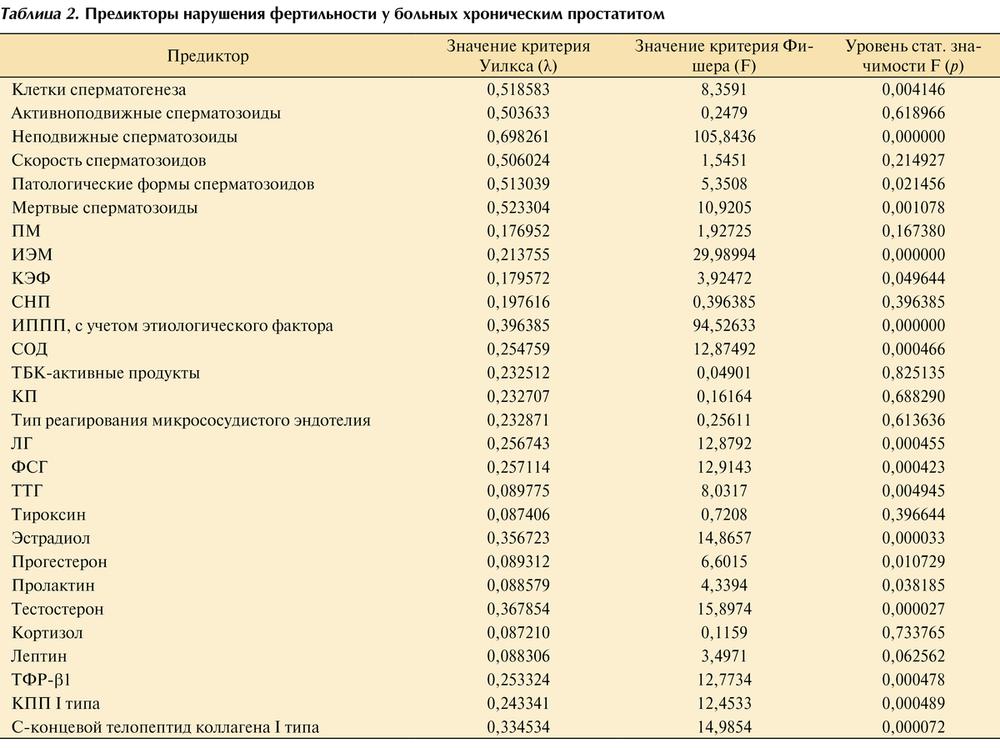 Активно подвижные сперматозоиды 29