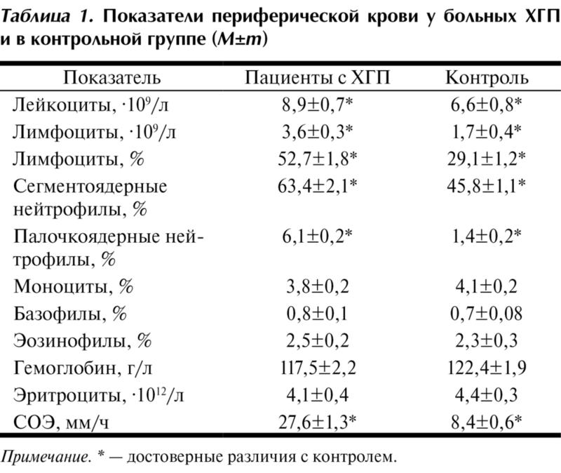 Периферической крови нормальных пределы колебаний показателей клинического анализа натощак женские крови анализ сдавать гормоны на