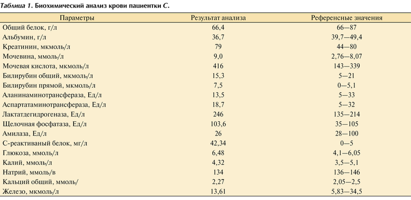 И железы поджелудочной печени анализы болезни крови в спб анализ вич на цена