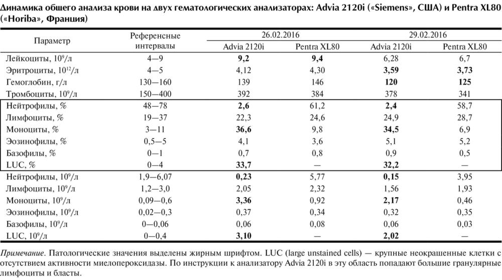 Большие неокрашенные клетки в анализе крови медицинская справка 86 в гаи