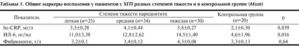 Хронический пародонтит Лечение хронического пародонтита.