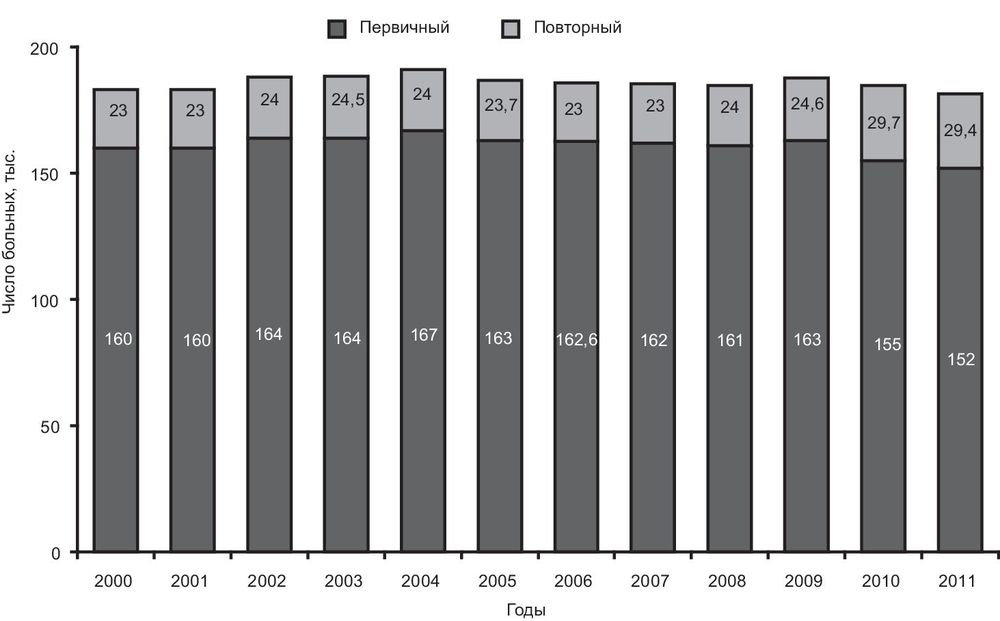 Воз статистика инфаркт миокарда - Все про гипертонию