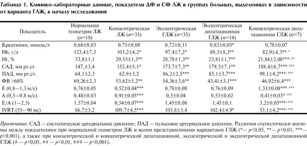 Гипертрофия левого желудочка при хронической почечной недостаточности