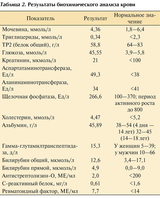 Ревматоидные пробы крови на анализ крови при пневмонии какой ребенка анализ у