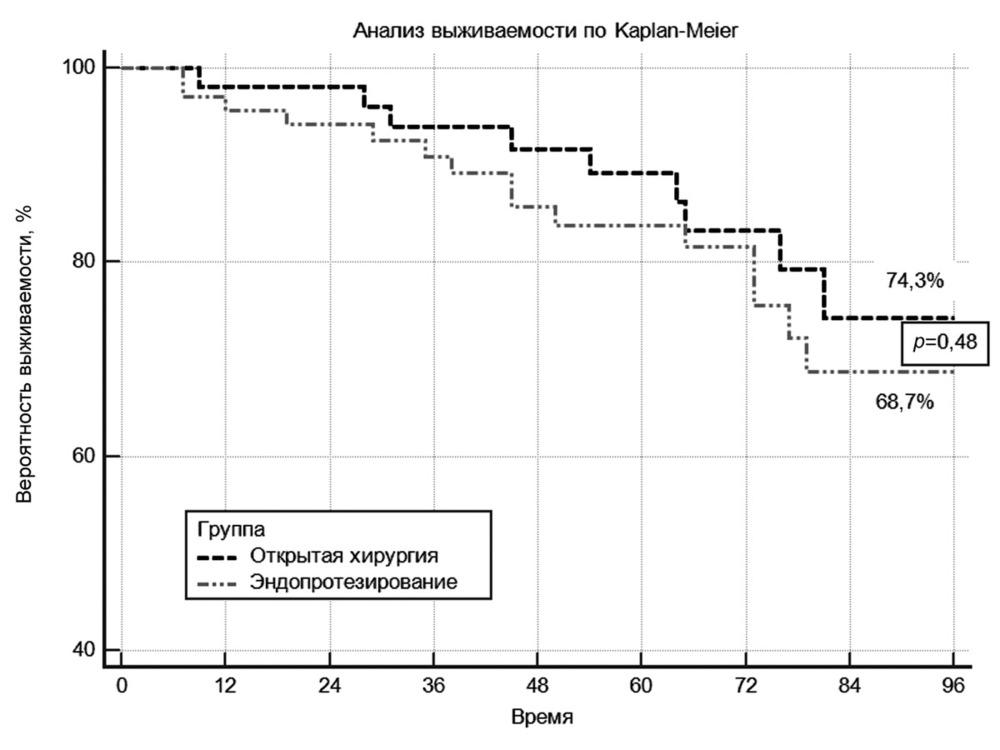 Операция грудной аневризмы аорты видео -