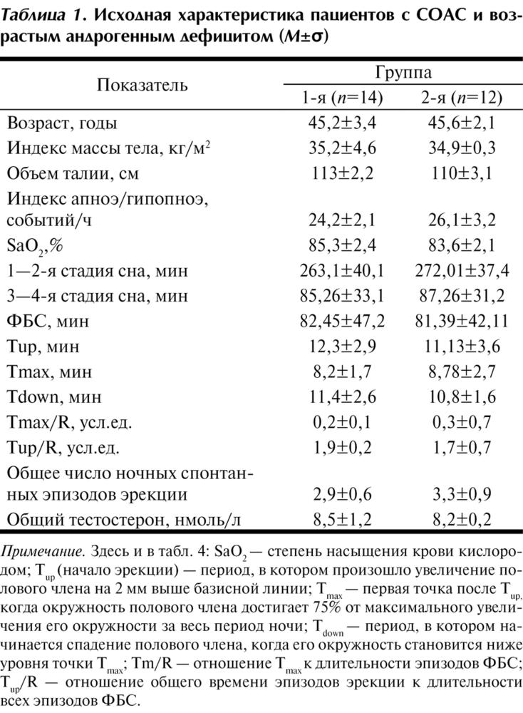 Синдром обструктивного апноэ сна и возрастной гипогонадизм ...