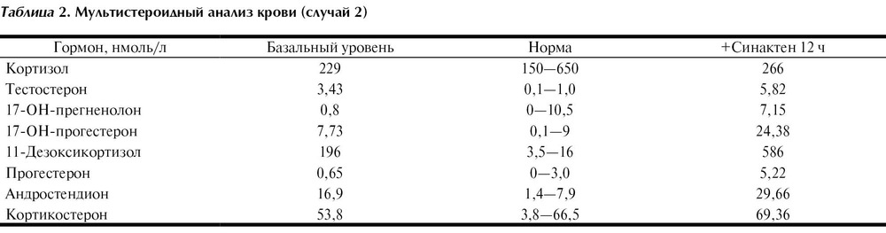 Мультистероидный анализ крови инвитро усн больничный лист 2014