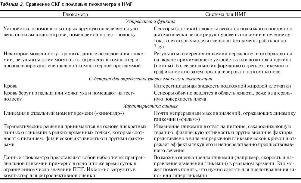 Непрерывное мониторирование гликемии в клинической практике и  Фотографии статьи