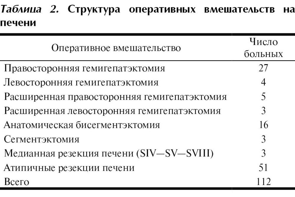Анатомические резекции печени реферат 558
