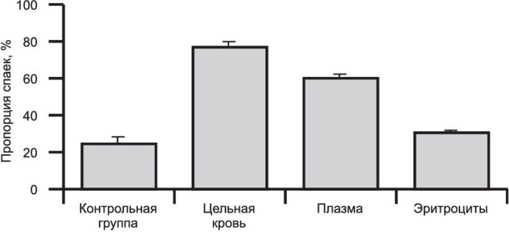 Влияние степени кровотечения на спайкообразование и методы ...