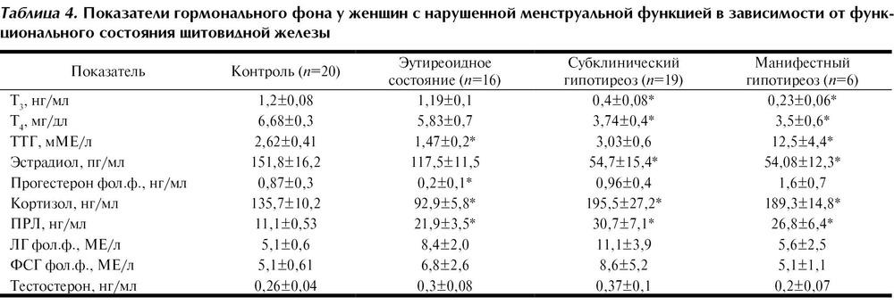 Гинекология и щитовидная железа - Про щитовидку
