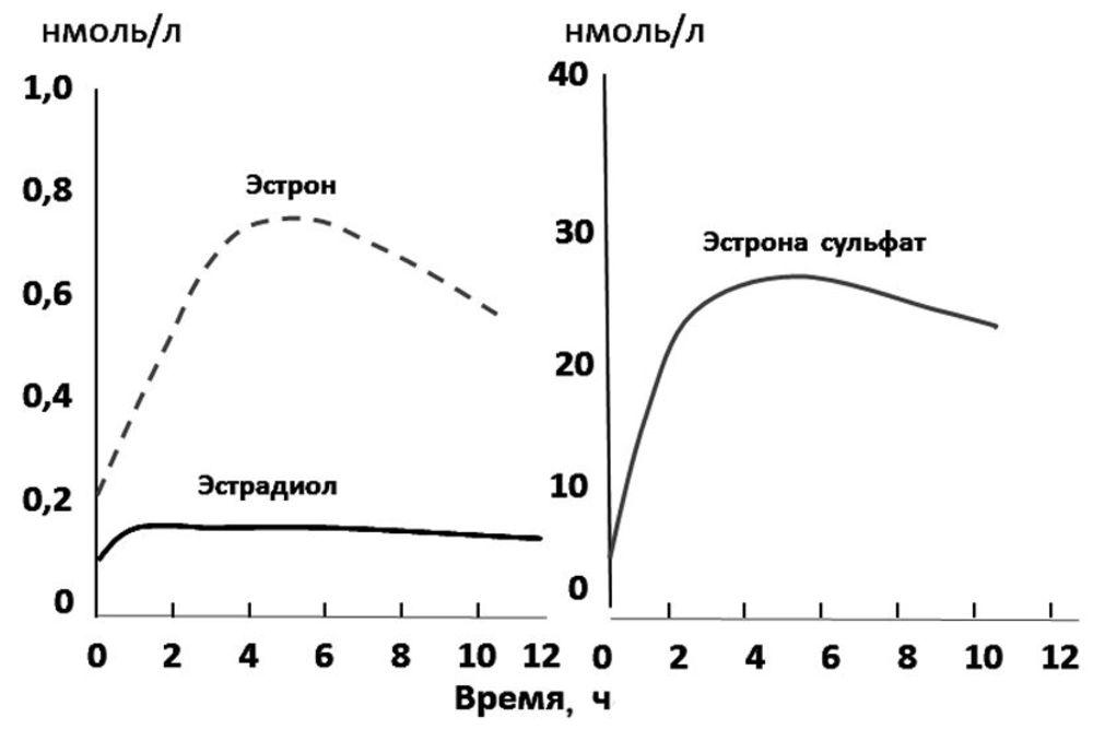 Этинилэстрадиол и эстрадиола валерат в чем разница