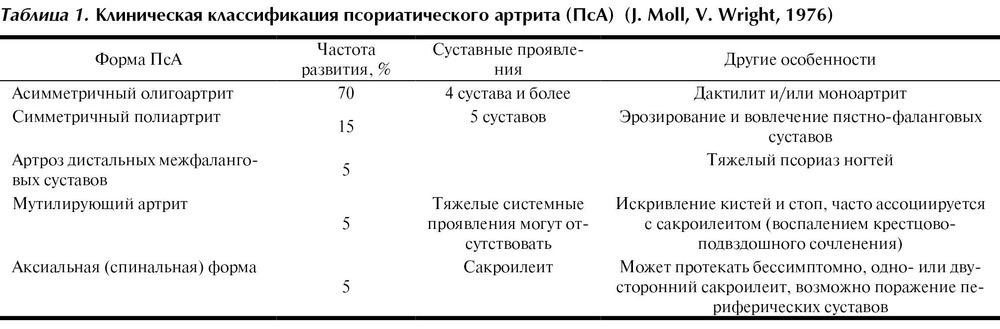 Псориатический артрит формулировка диагноза