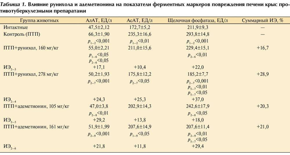 Щелочная фосфатаза повышена причины у беременных 96