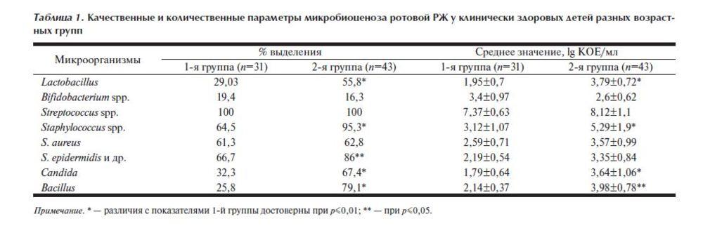 Стафилококк 10 в 4 степени у беременных 59