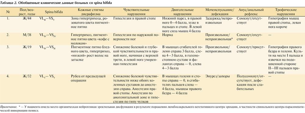 Клинические рекомендации по эректильной дисфункции