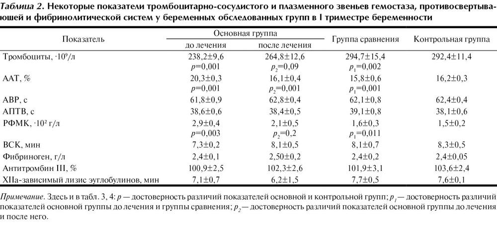 Уровень тромбоцитов норма у беременных 11