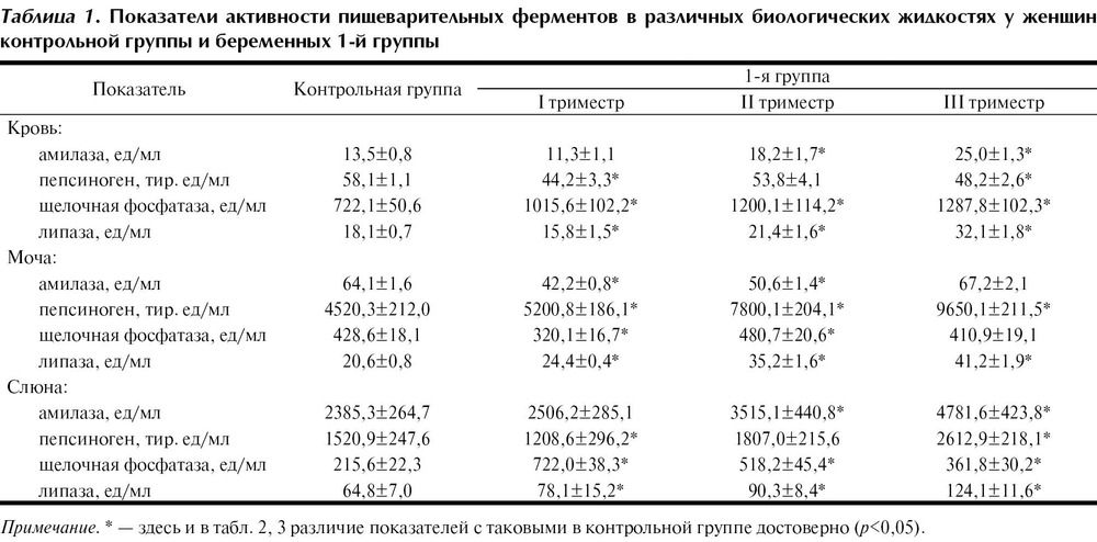 Амилаза крови у беременных 26
