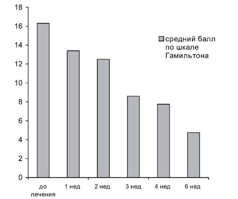 Шкала гамильтона для оценки депрессии онлайн