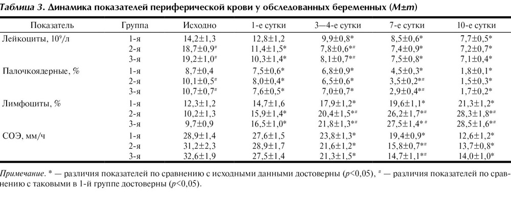 Лейкоциты 10 в крови у беременных 94