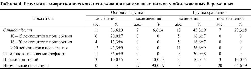 Лейкоциты в мазке у беременной 40-60 1072